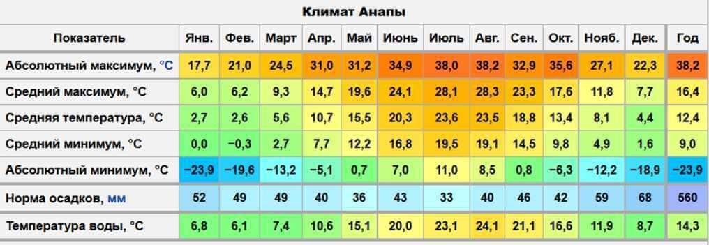 излишняя влага самый теплый март в анапе все ВОДОЛАЗКИ